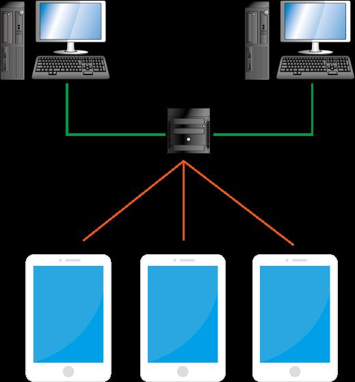 ipad社内LAN構築